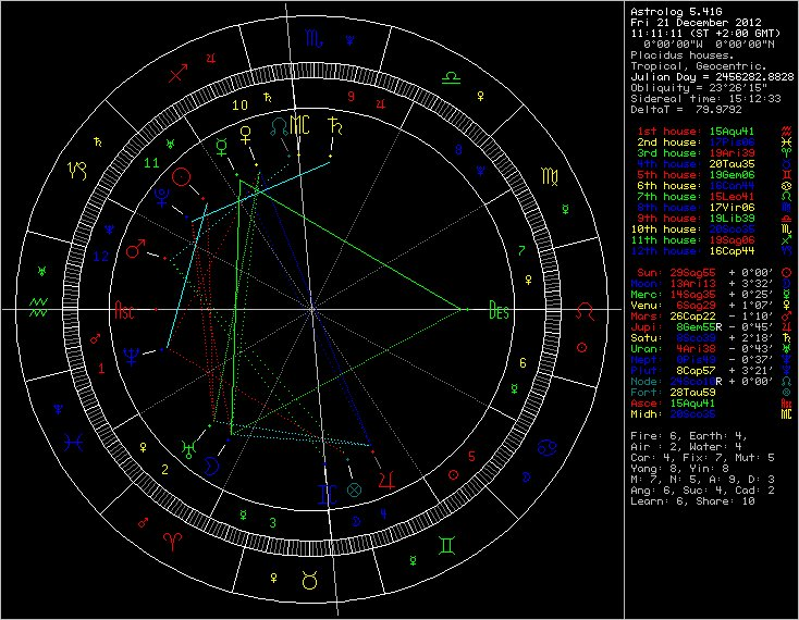 Astrology Chart for the 'End of the World', 12 December 2021
